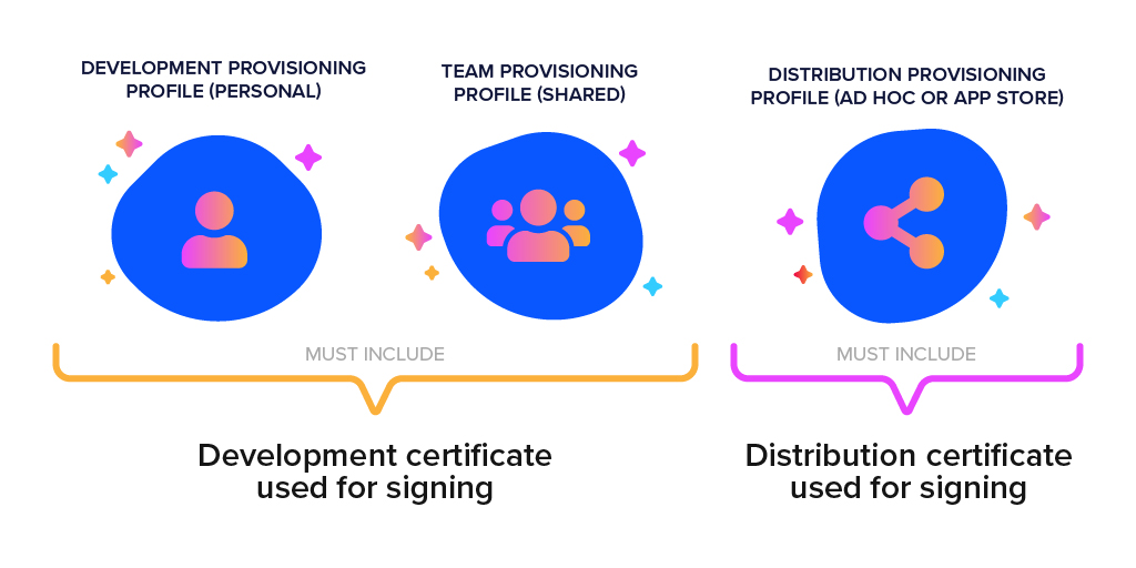 Matching the signing certificate and the provisioning profile